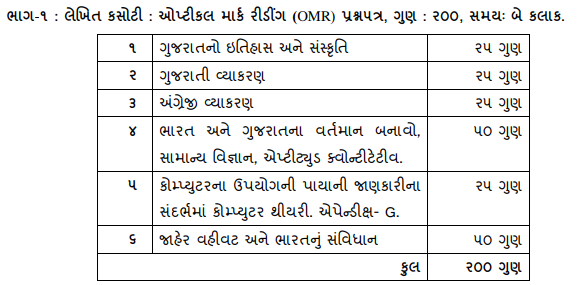 Bin Sachivalay Clerk Syllabus