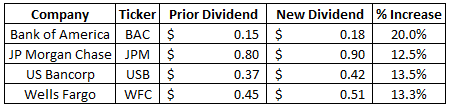banks | dividend | dividend growth | financial independence