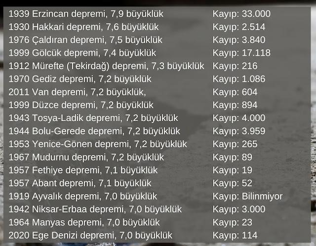 Depremlerde kaç kişi öldü? - Deprem listesi