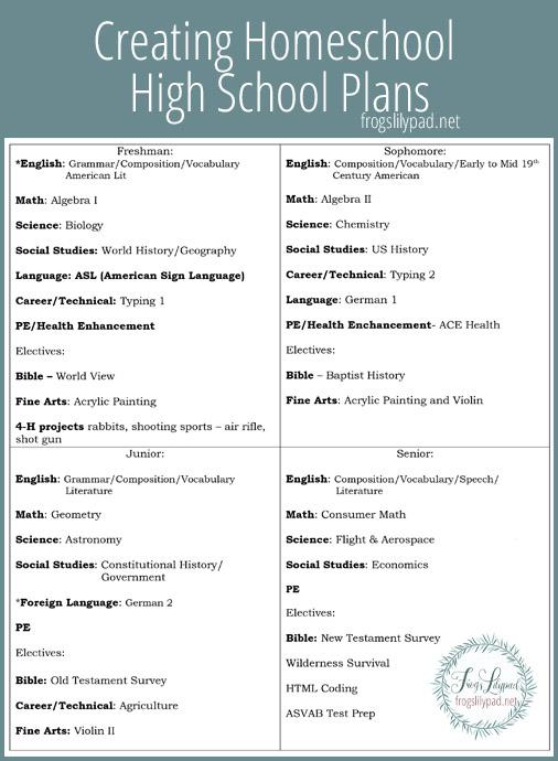 Creating Homeschool High School Plans