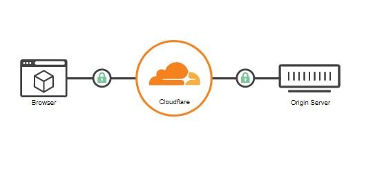 Cara mengaktifkan ssl cloudflare di Blogger
