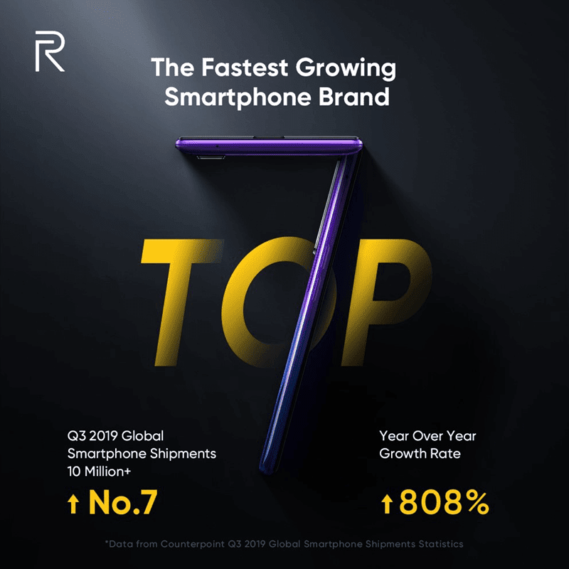 Counterpoint: Realme is now the 7th biggest smartphone brand in the world