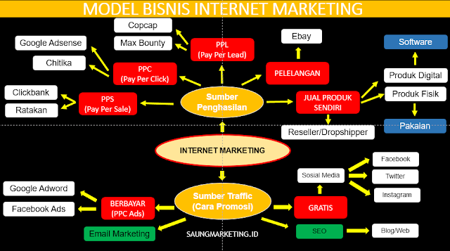 model bisnis internet marketing