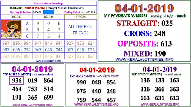NIRMAL NR-102 Kerala lottery abc guessing by keralalotteries.info