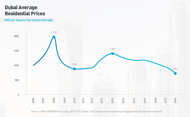 Property prices in some parts of #Dubai fall to decade-long lows - Arabianbusiness