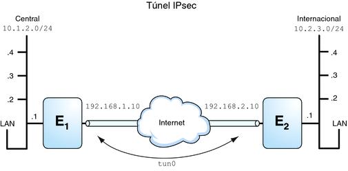 Seguridad en IP con el Protocolo IPSEC para IPV6