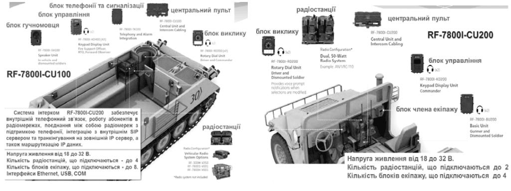 Склад цифрової системи інтерком RF-7800I