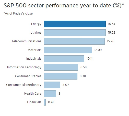 best performing market sectors