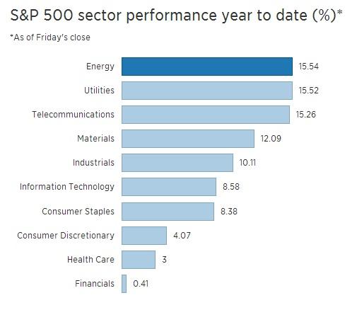 best performing market sectors