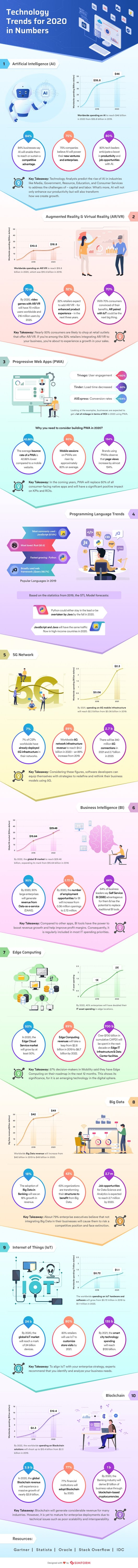 Technology Trends for 2020 in Numbers #infographic