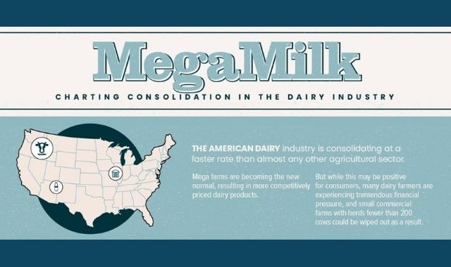 Evolution of the United States Dairy Industry