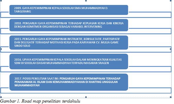 Pengaruh Gaya Kepemimpinan Terhadap Penanaman Al Islam Dan Kemuhammadiyahan Di Ranting Unggulan Muhammadiyah Koranmu Indonesia