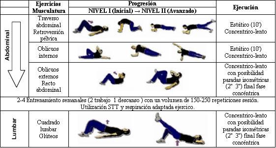 Ejercicios de pilates abdominales