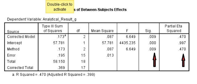The SPSS Output for Between Subjects Effects with an estimate of the effect size given as partial eta squared