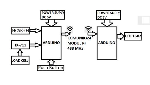Belajar mikrokontroler 2016 alat ukur berat dan tinggi benda secara blok diagram alat ukur tinggi benda ini menggunakan masukan loadsell serta luarannya ditampilkan pada lcd berikut ini adalah blok diagram alat ukur berat ccuart Images