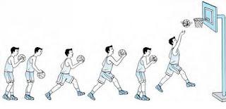 Teknik menembak bola basket ke dalam gawang