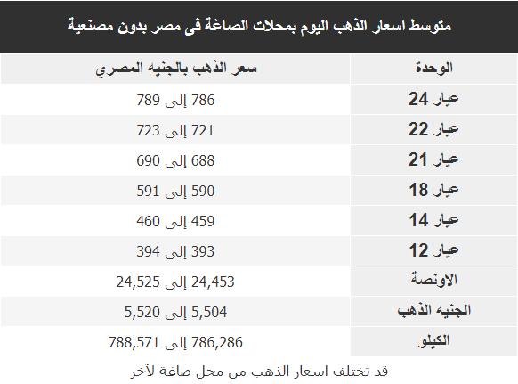 اسعار الذهب اليوم فى مصر Gold الاحد 26 يناير 2020