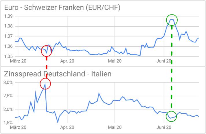 Entwicklung EUR/CHF-Kurs und Zinsspread Deutschland Italien gegenübergestellt (Linienchart)