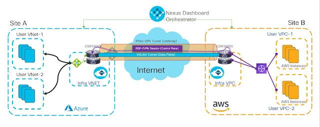 Cisco Cloud ACI, Cisco Prep, Cisco Tutorial and Material, Cisco Learning, Cisco Career, Cisco Preparation