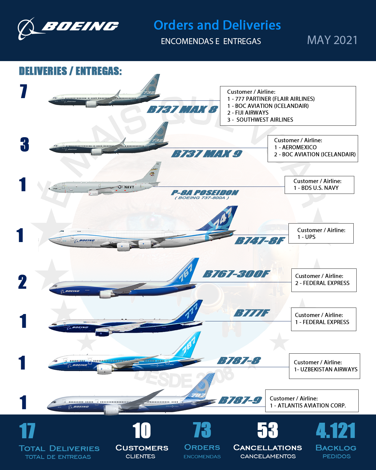 INFOGRAPHIC • Orders and Deliveries Boeing Airplanes Commercial Aircraft — May 2021 | More Than Fly