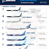 INFOGRAPHIC • Orders and Deliveries Boeing Airplanes Commercial Aircraft — May 2021