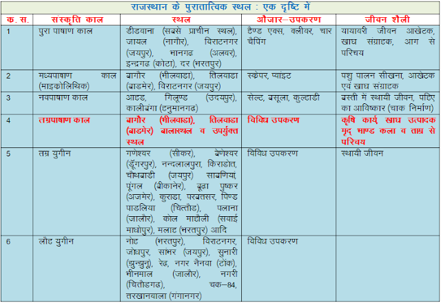 Ancient Civilization of Rajasthan | REET Exam Prepareation | Rajasthan G.K In Hindi PDF