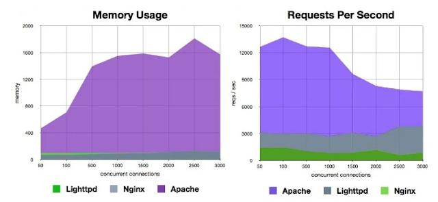 Nginx mendukung lebih banyak lalu lintas secara bersamaan dan juga memiliki penggunaan memori minimum