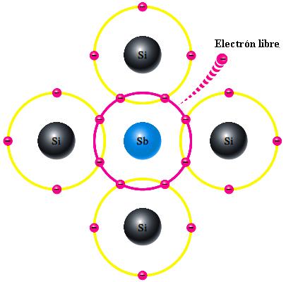 Semiconductor tipo N dopado electrón libre
