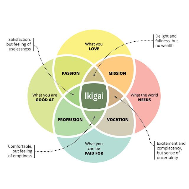 ما هي فلسفة الإيكيغاي ikigai  اليابانية