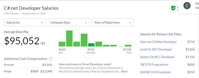 Consigue el salario de tus sueños con C# y .NET