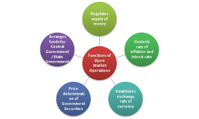 functions of open market operations