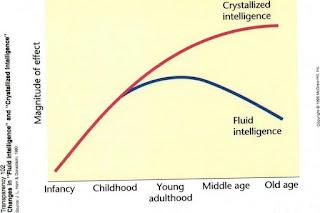 kurva Fluid Intelligence dan Crystallized