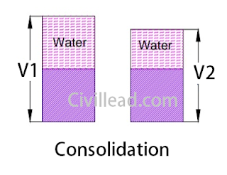 Difference Between Compaction and Consolidation of Soil