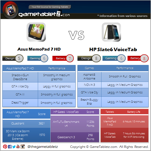 Asus MemoPad 7 HD vs HP Slate6 VoiceTab benchmarks and gaming performance