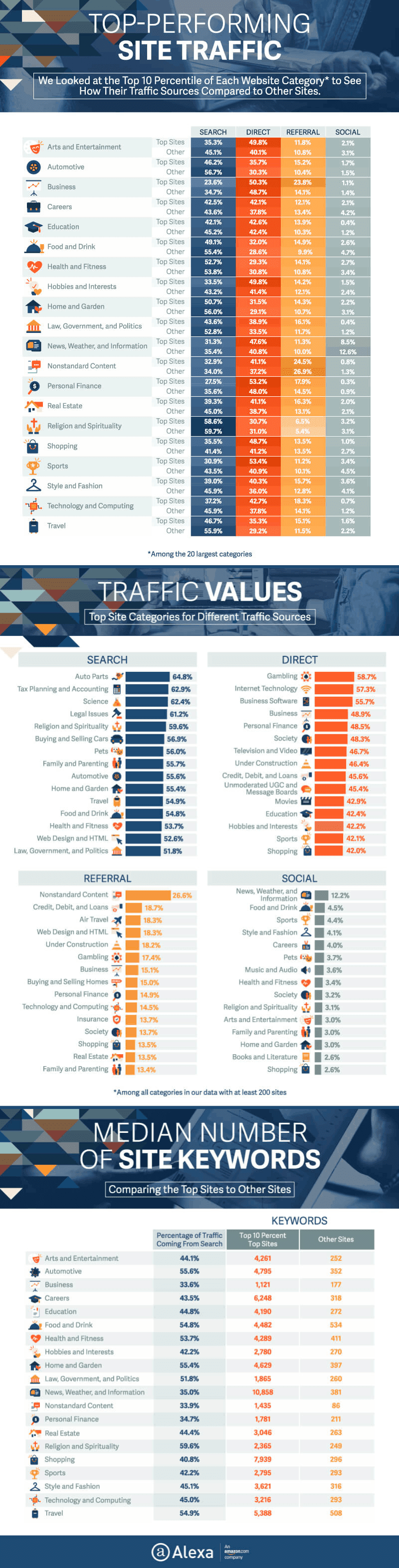 The Traffic Sources of Top Websites by Industry - A Study