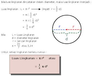 Rumus Keliling Lingkaran dan Luas Lingkaran