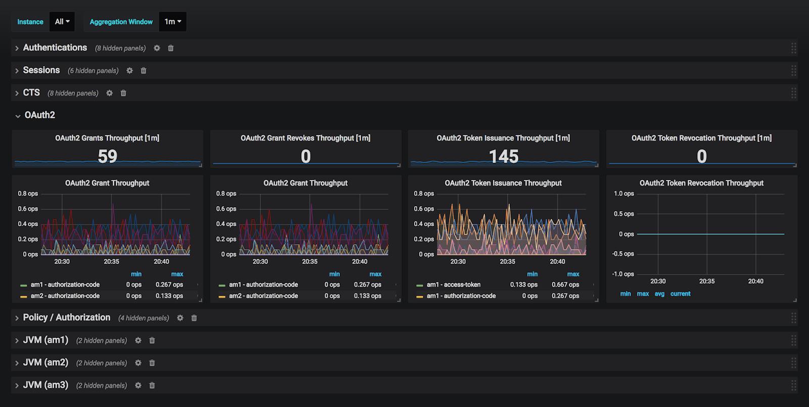 Monitoring the ForgeRock Identity Platform 6 0 using