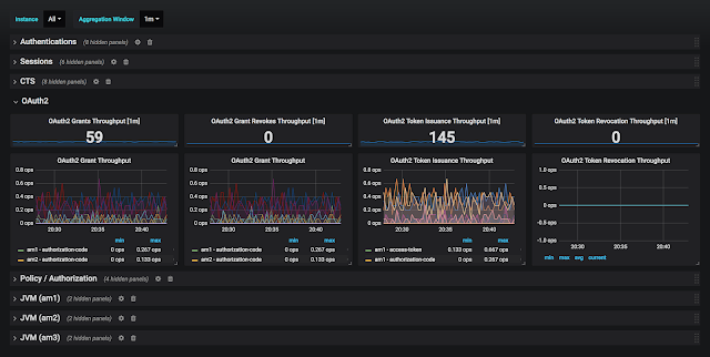 AM 6.0.0 Overview dashboard OAuth2 section