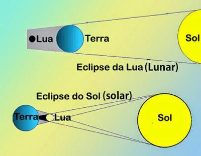 diferença eclipse lunar e solar