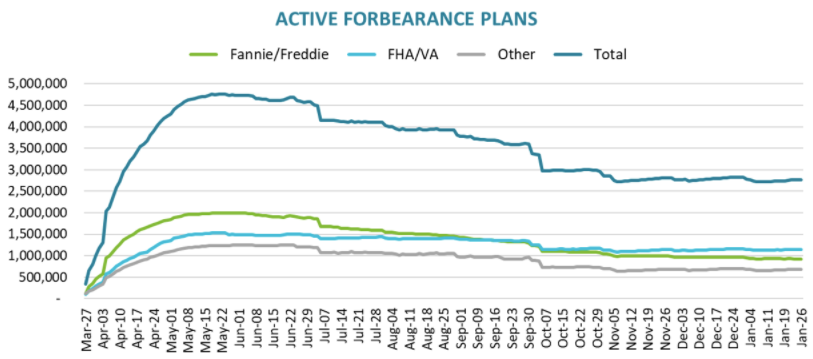 Black Knight: Number of Homeowners in COVID-19-Related Forbearance Plans Increased