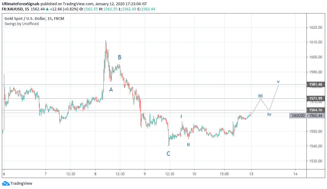 Gold Elliot Wave Analysis - 15 Min Time Frame