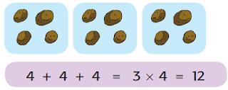 4 + 4 + 4 = 3 x  4 = 12 www.simplenews.me