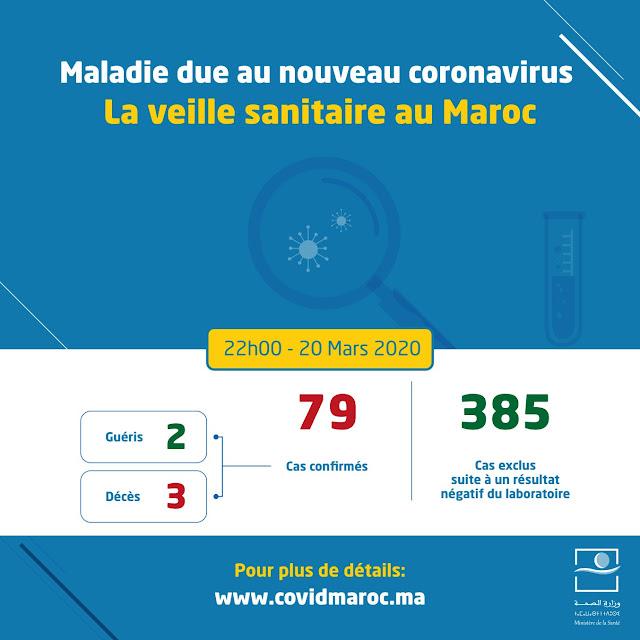 تسجيل 79 اصابة بفيروس كورونا بالمملكة المغربية