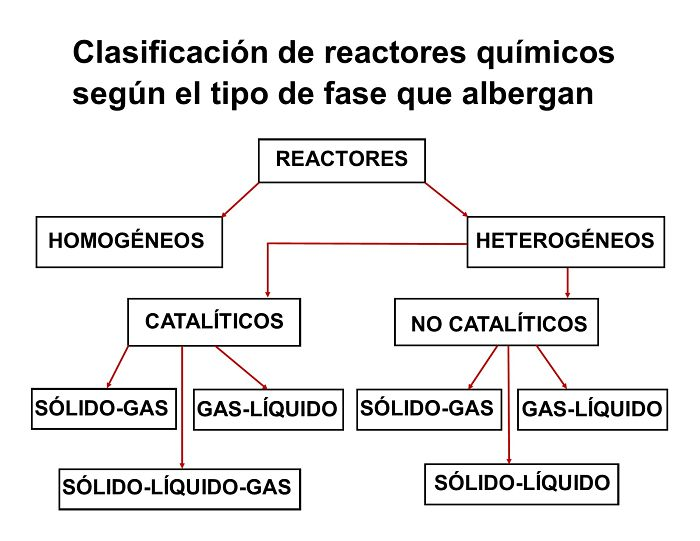 Clasificación de los reactores químicos según las fases que albergan