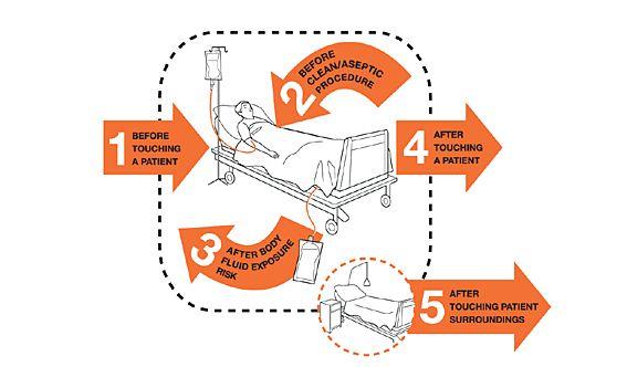 Pengertian 6 Langkah Dan 5 Moment Hand Hygiene Cuci Tangan Standar Who