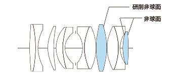 Оптическая схема объектива Voigtländer Super Nokton 29mm f/0.8 Aspherical