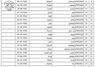 نتائج الامتحان المهني الدورة الثانية 2019 لرتبة استاذ رئيسي في المدرسة الابتدائية لغة عربية