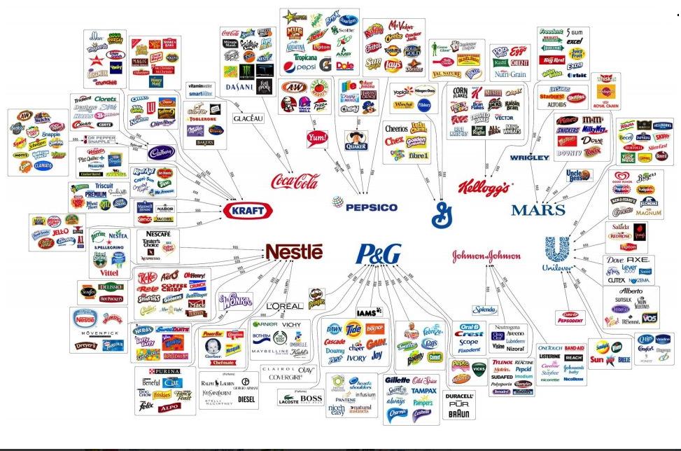 10 Konzerne kontrollieren was wir kaufen