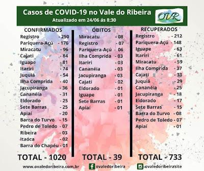 Vale do Ribeira soma 1020 casos positivos, 733 recuperados e 39 mortes do Coronavírus - Covid-19