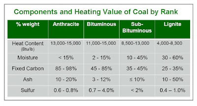 About Bituminous Coal Vs Anthracite